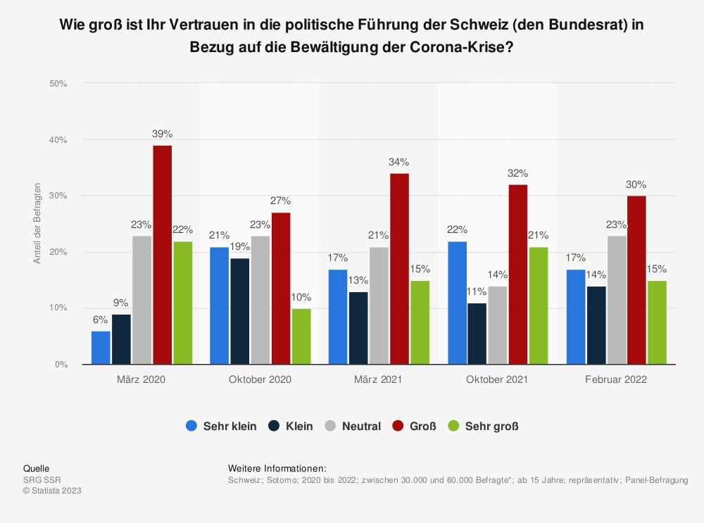 Statistik: Wie groß ist Ihr Vertrauen in die politische Führung der Schweiz (den Bundesrat) in Bezug auf die Bewältigung der Corona-Krise? | Statista