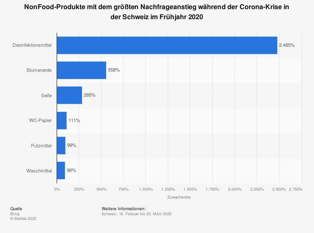 Statistik: NonFood-Produkte mit dem größten Nachfrageanstieg während der Corona-Krise in der Schweiz im Frühjahr 2020 | Statista