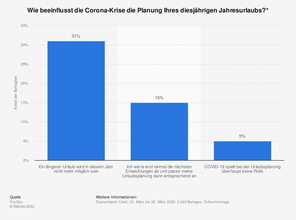 Statistik: Wie beeinflusst die Corona-Krise die Planung Ihres diesjährigen Jahresurlaubs?* | Statista