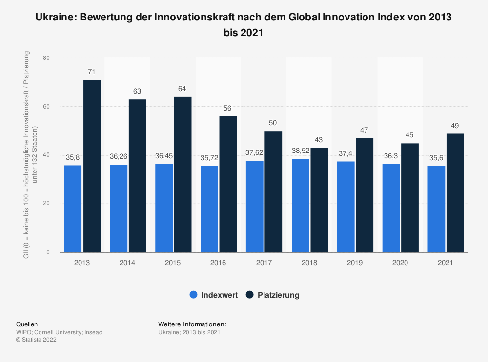 Statistik: Ukraine: Bewertung der Innovationskraft nach dem Global Innovation Index von 2013 bis 2020 | Statista