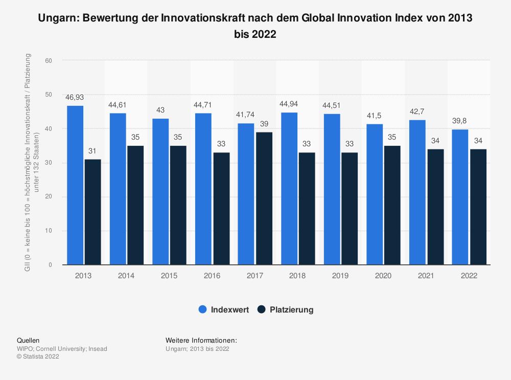Statistik: Ungarn: Bewertung der Innovationskraft nach dem Global Innovation Index von 2013 bis 2020   Statista