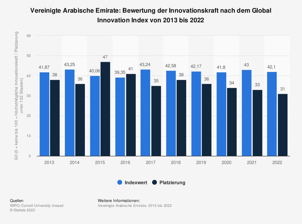 Statistik: Vereinigte Arabische Emirate: Bewertung der Innovationskraft nach dem Global Innovation Index von 2013 bis 2020   Statista