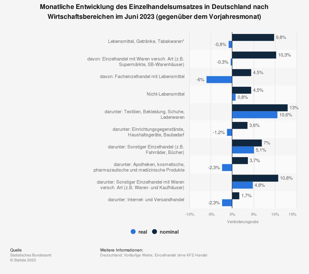 Statistik: Monatliche Entwicklung des Einzelhandelsumsatzes in Deutschland nach Wirtschaftsbereichen im Mai 2020 (gegenüber dem Vorjahresmonat) | Statista