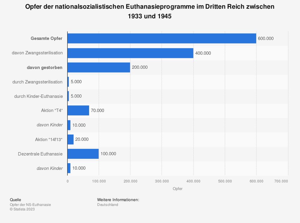 Statistik: Opfer der nationalsozialistischen Euthanasieprogramme im Dritten Reich zwischen 1933 und 1945 | Statista