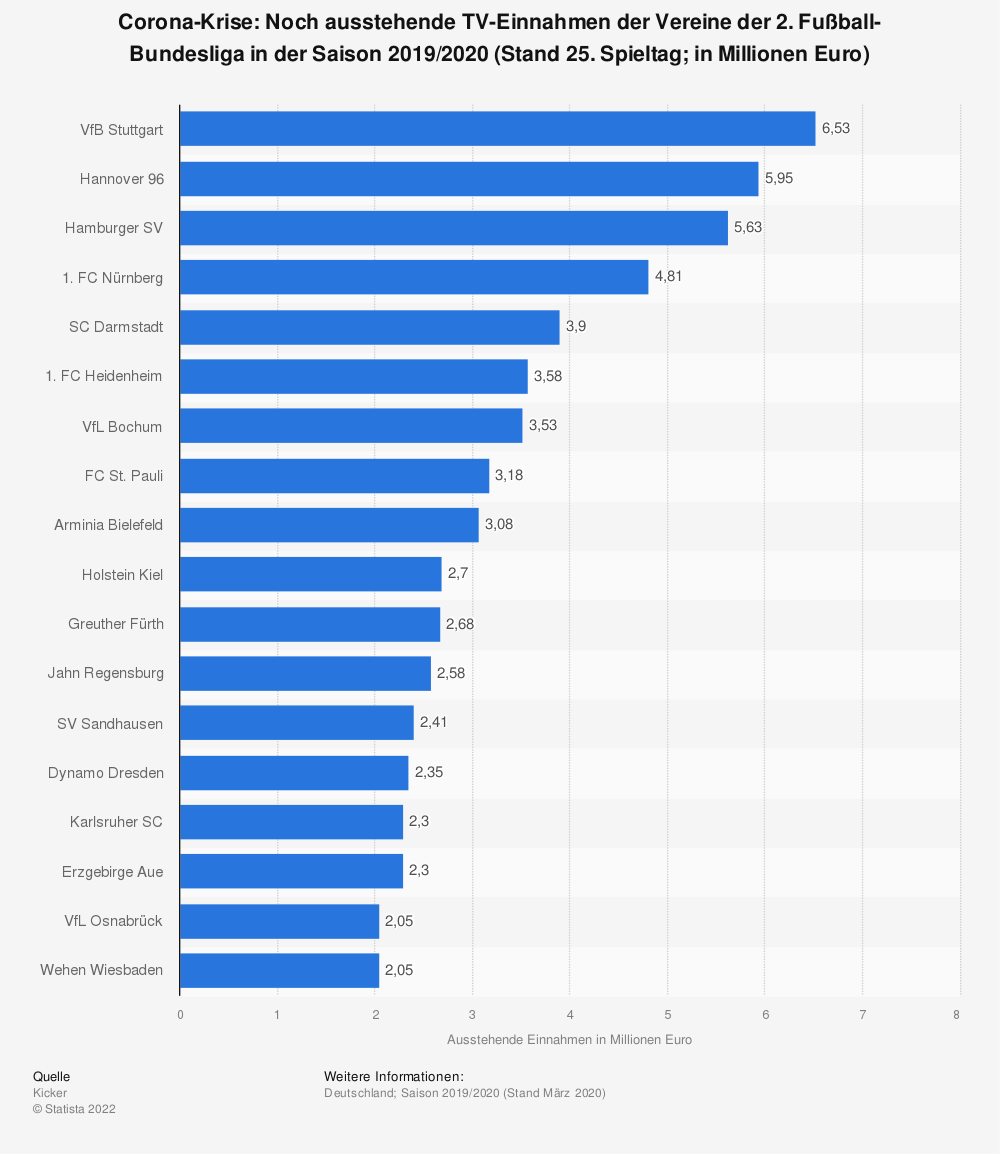 Statistik: Corona-Krise: Noch ausstehende TV-Einnahmen der Vereine der 2. Fußball-Bundesliga in der Saison 2019/2020 (Stand 25. Spieltag; in Millionen Euro) | Statista