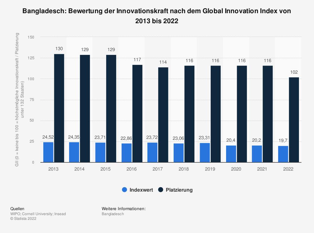 Statistik: Bangladesch: Bewertung der Innovationskraft nach dem Global Innovation Index von 2013 bis 2020 | Statista