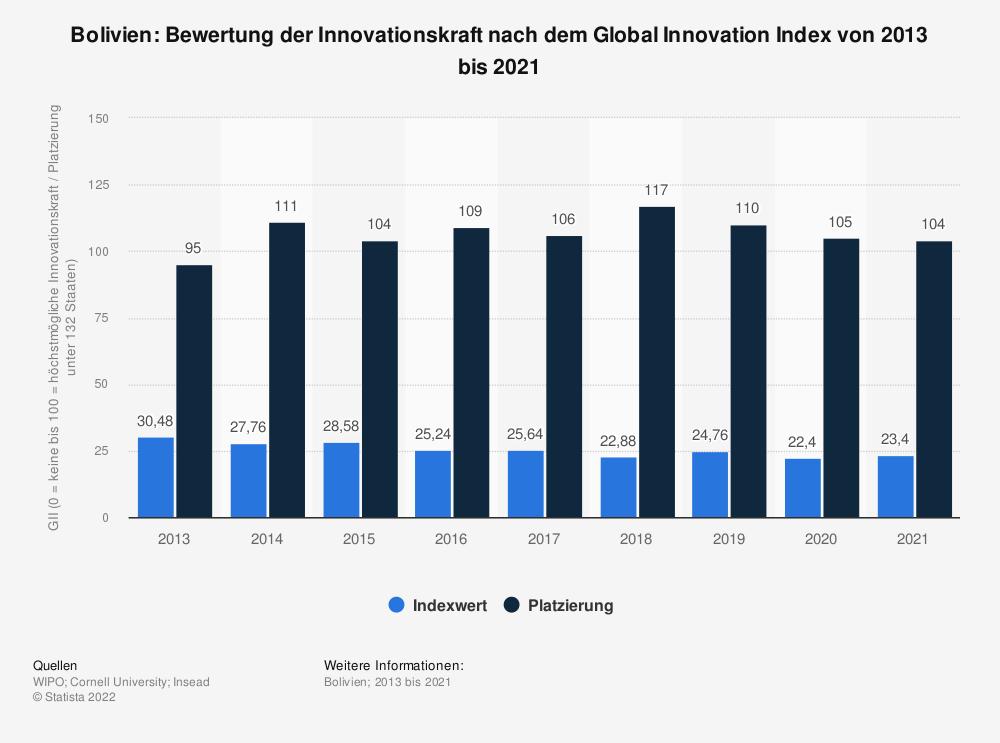 Statistik: Bolivien: Bewertung der Innovationskraft nach dem Global Innovation Index von 2013 bis 2021 | Statista