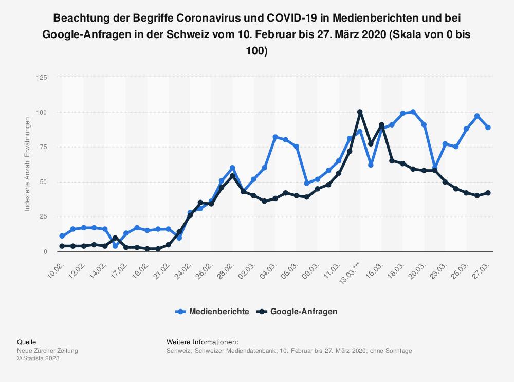 Statistik: Beachtung der Begriffe Coronavirus und COVID-19 in Medienberichten und bei Google-Anfragen in der Schweiz vom 10. Februar bis 27. März 2020 (Skala von 0 bis 100) | Statista