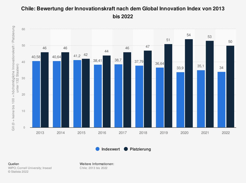 Statistik: Chile: Bewertung der Innovationskraft nach dem Global Innovation Index von 2013 bis 2020 | Statista