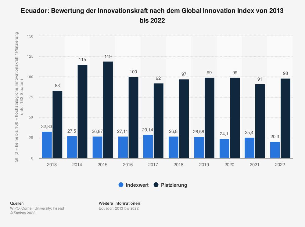 Statistik: Ecuador: Bewertung der Innovationskraft nach dem Global Innovation Index von 2013 bis 2020   Statista