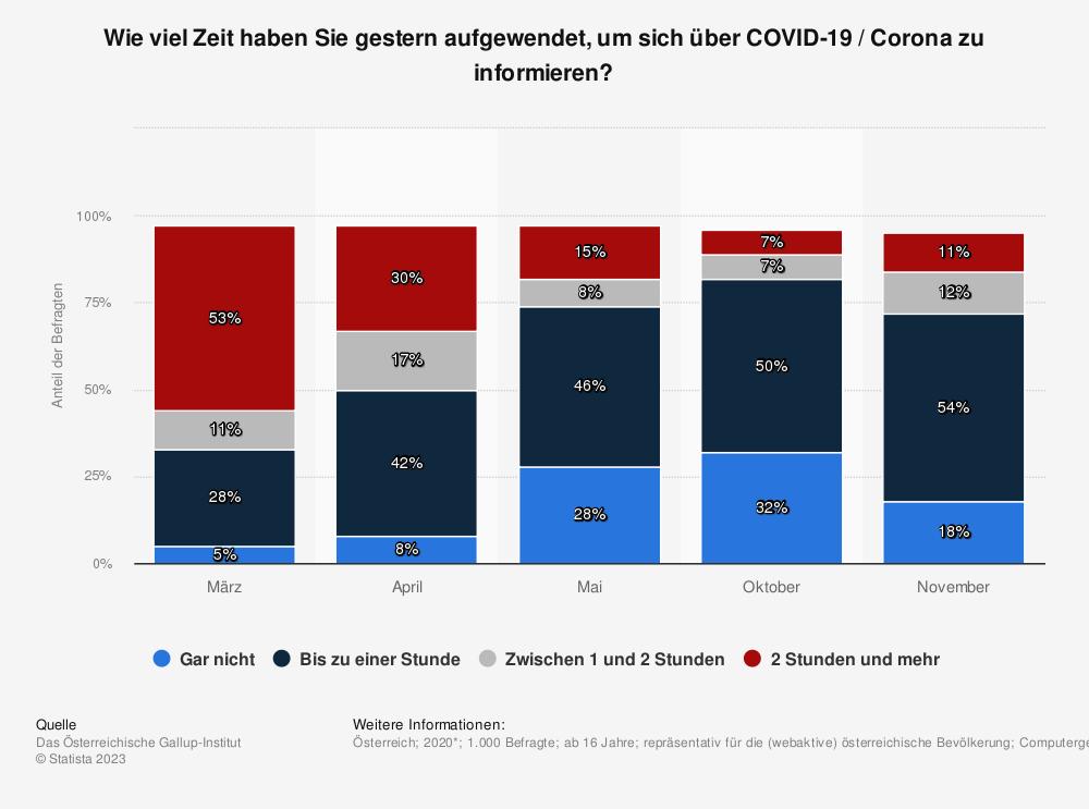 Statistik: Wie viel Zeit haben Sie gestern aufgewendet, um sich über COVID-19 / Corona zu informieren? | Statista