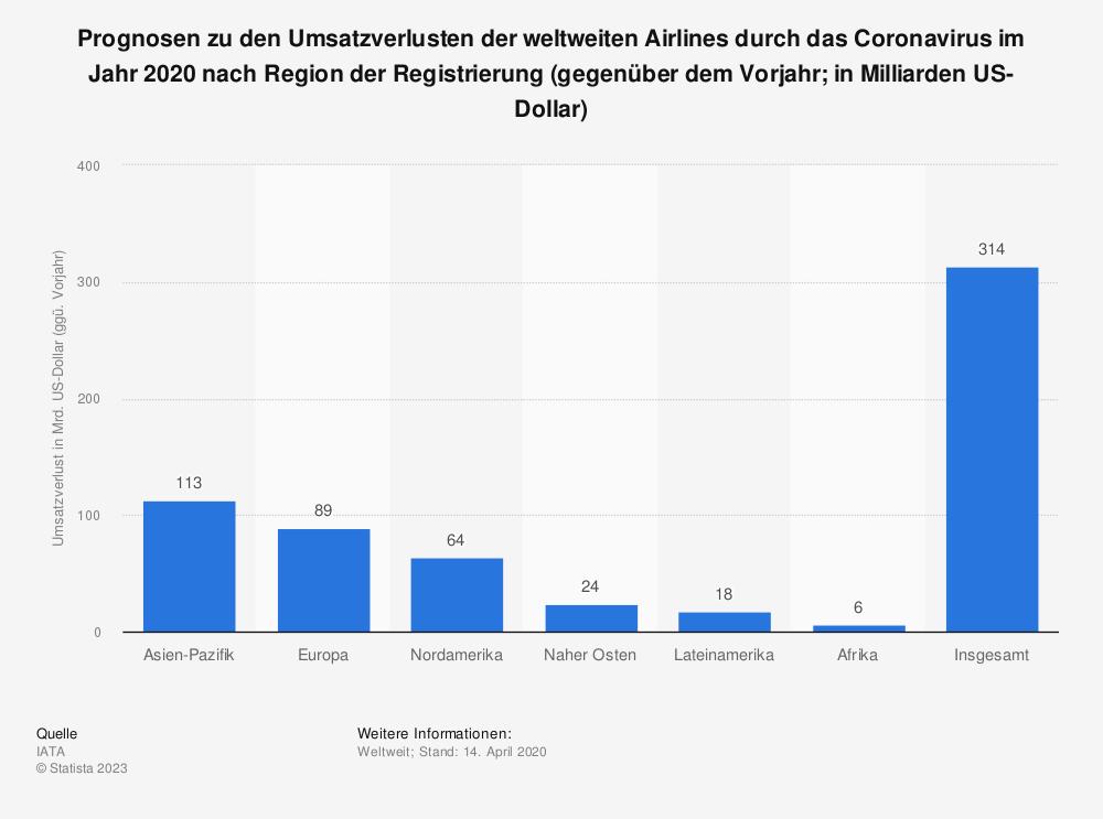 Statistik: Prognosen zu den Umsatzverlusten der weltweiten Airlines durch das Coronavirus im Jahr 2020 nach Region der Registrierung (gegenüber dem Vorjahr; in Milliarden US-Dollar) | Statista