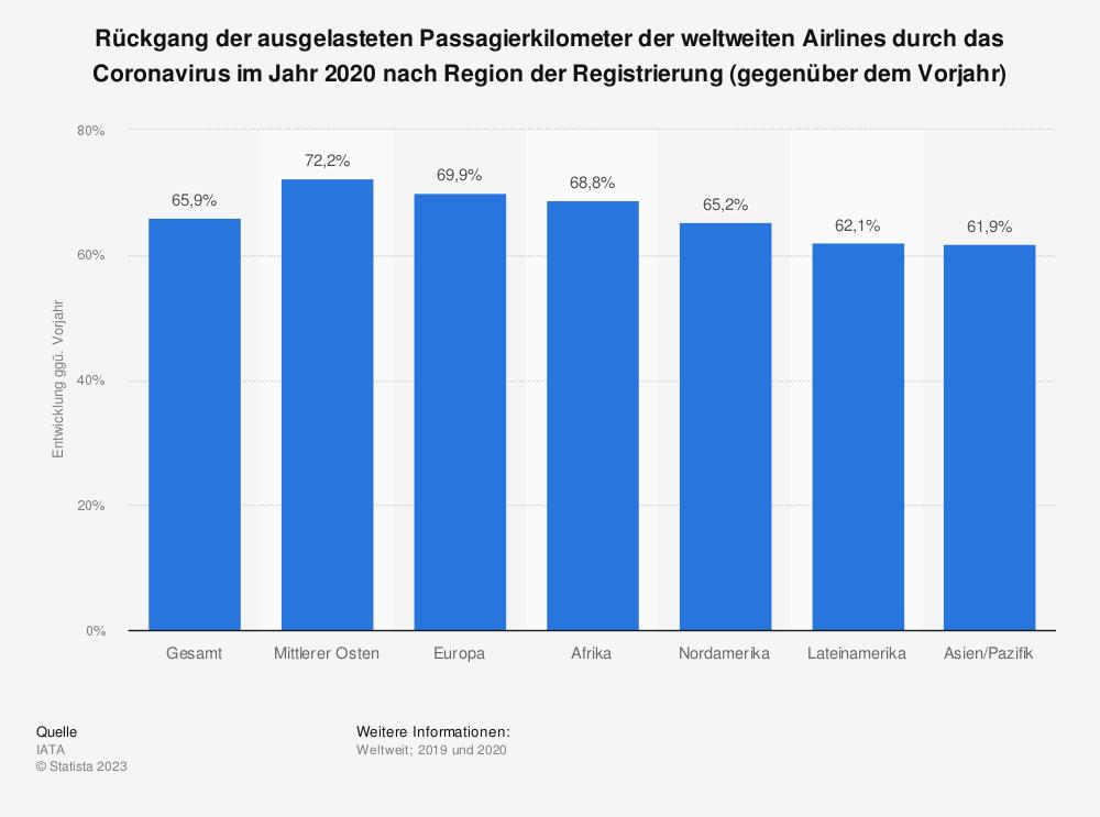 Statistik: Rückgang der ausgelasteten Passagierkilometer der weltweiten Airlines durch das Coronavirus im Jahr 2020 nach Region der Registrierung (Stand: 9. Juni 2020; gegenüber dem Vorjahr) | Statista