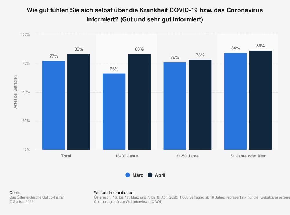 Statistik: Wie gut fühlen Sie sich selbst über die Krankheit COVID-19 bzw. das Coronavirus informiert? (Gut und sehr gut informiert) | Statista