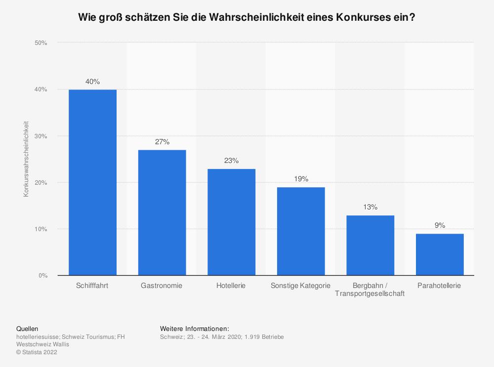Statistik: Wie groß schätzen Sie die Wahrscheinlichkeit eines Konkurses ein? | Statista