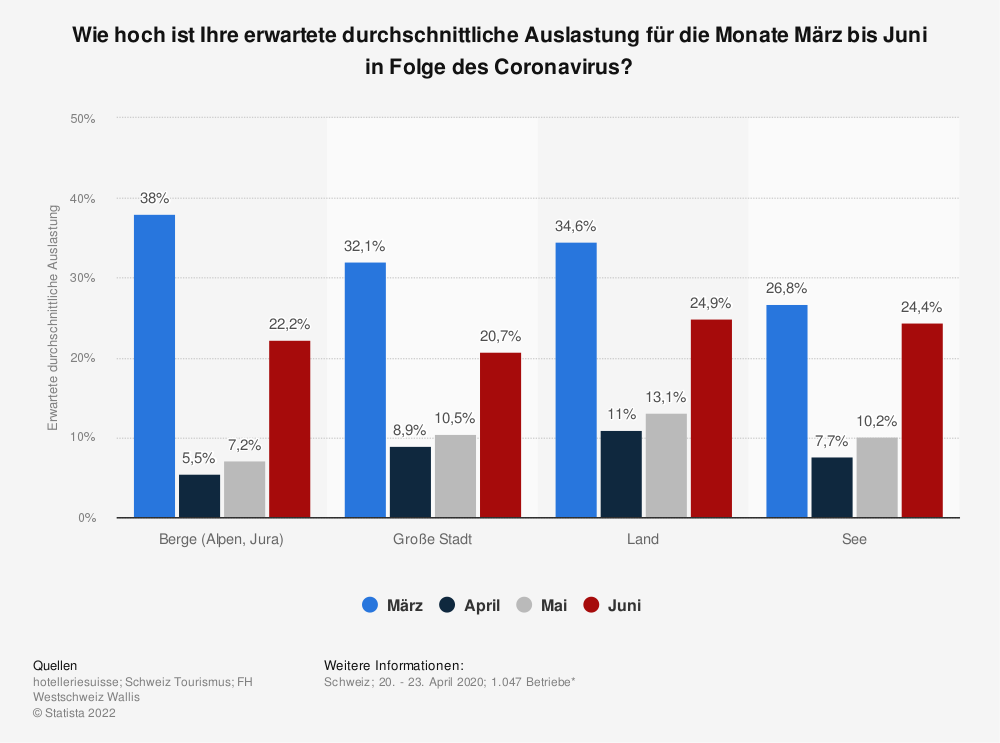Statistik: Wie hoch ist Ihre erwartete durchschnittliche Auslastung für die Monate März bis Juni in Folge des Coronavirus? | Statista