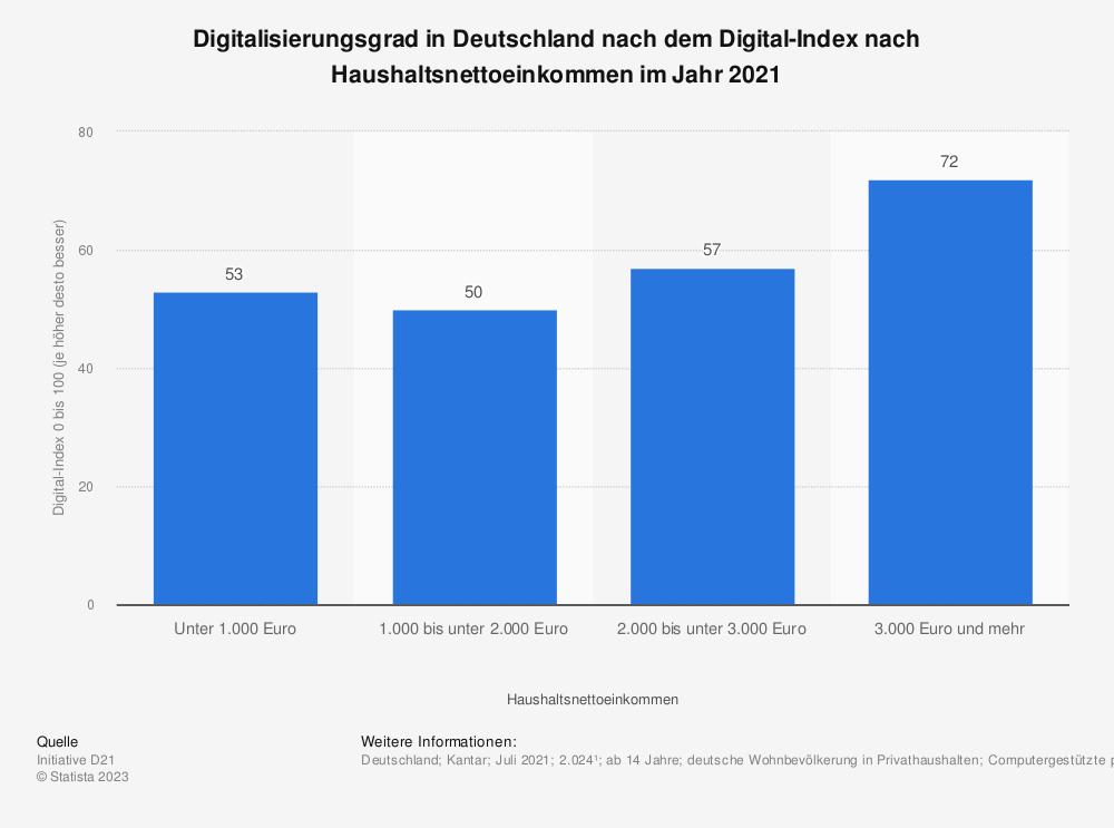 Statistik: Digitalisierungsgrad in Deutschland nach dem Digital-Index nach Haushaltsnettoeinkommen 2019  | Statista
