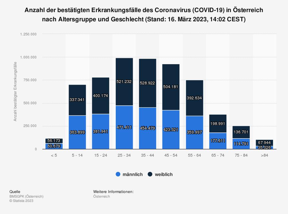 Statistik: Anzahl der bestätigten Erkrankungsfälle des Coronavirus (COVID-19)  in Österreich nach Altersgruppe (Stand: 18. Januar 2021, 14:02 CEST) | Statista