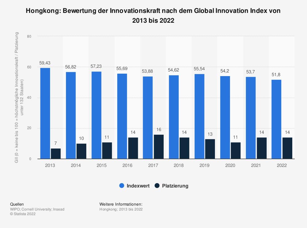 Statistik: Hongkong: Bewertung der Innovationskraft nach dem Global Innovation Index von 2013 bis 2020 | Statista