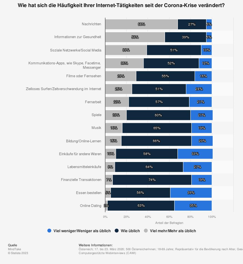 Statistik: Wie hat sich die Häufigkeit Ihrer Internet-Tätigkeiten seit der Corona-Krise verändert? | Statista