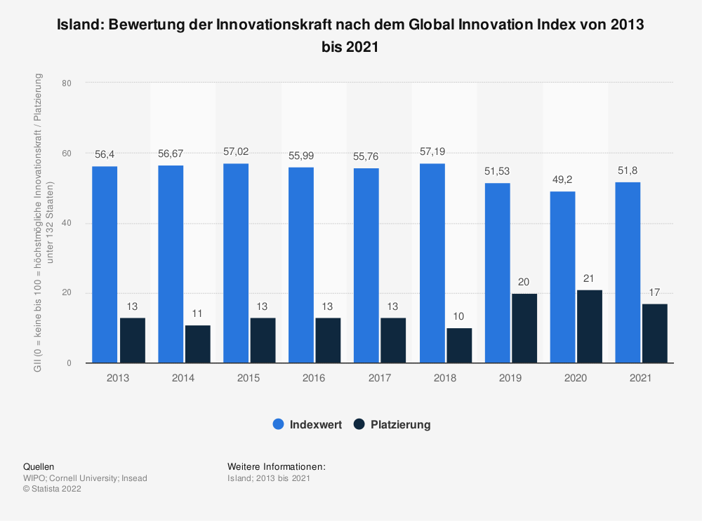 Statistik: Island: Bewertung der Innovationskraft nach dem Global Innovation Index von 2013 bis 2020 | Statista