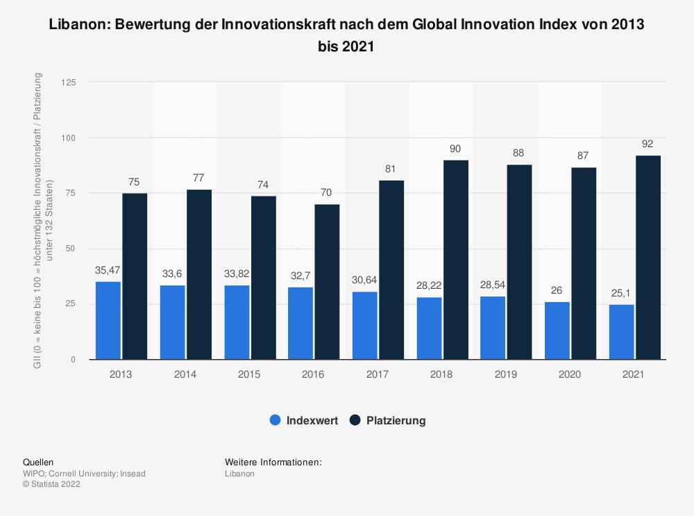 Statistik: Libanon: Bewertung der Innovationskraft nach dem Global Innovation Index von 2013 bis 2020 | Statista