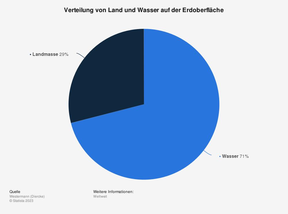 Statistik: Verteilung von Land und Wasser auf der Erdoberfläche   Statista