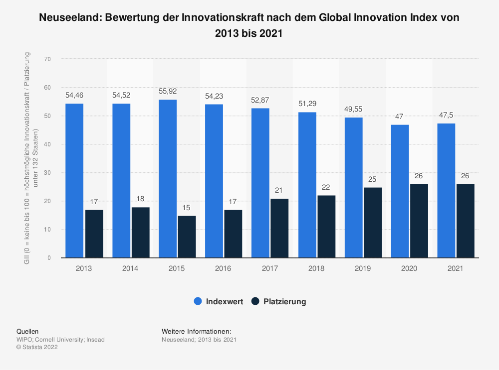 Statistik: Neuseeland: Bewertung der Innovationskraft nach dem Global Innovation Index von 2013 bis 2020   Statista