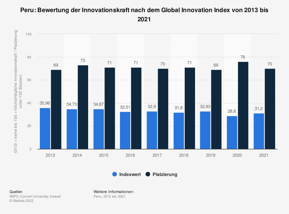Statistik: Peru: Bewertung der Innovationskraft nach dem Global Innovation Index von 2013 bis 2020 | Statista