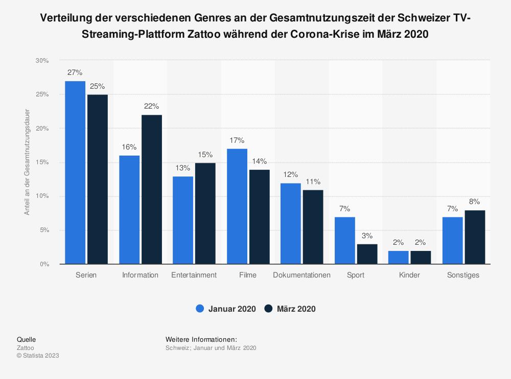 Statistik: Verteilung der verschiedenen Genres an der Gesamtnutzungszeit der Schweizer TV-Streaming-Plattform Zattoo während der Corona-Krise im März 2020  | Statista