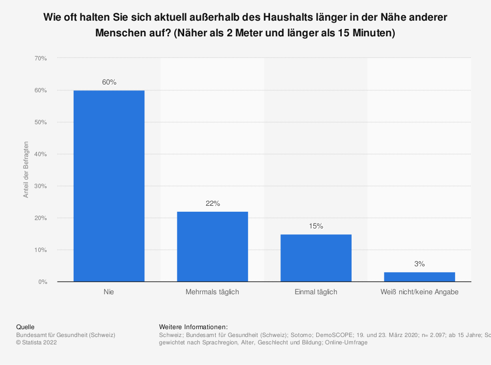 Statistik: Wie oft halten Sie sich aktuell außerhalb des Haushalts länger in der Nähe anderer Menschen auf? (Näher als 2 Meter und länger als 15 Minuten) | Statista