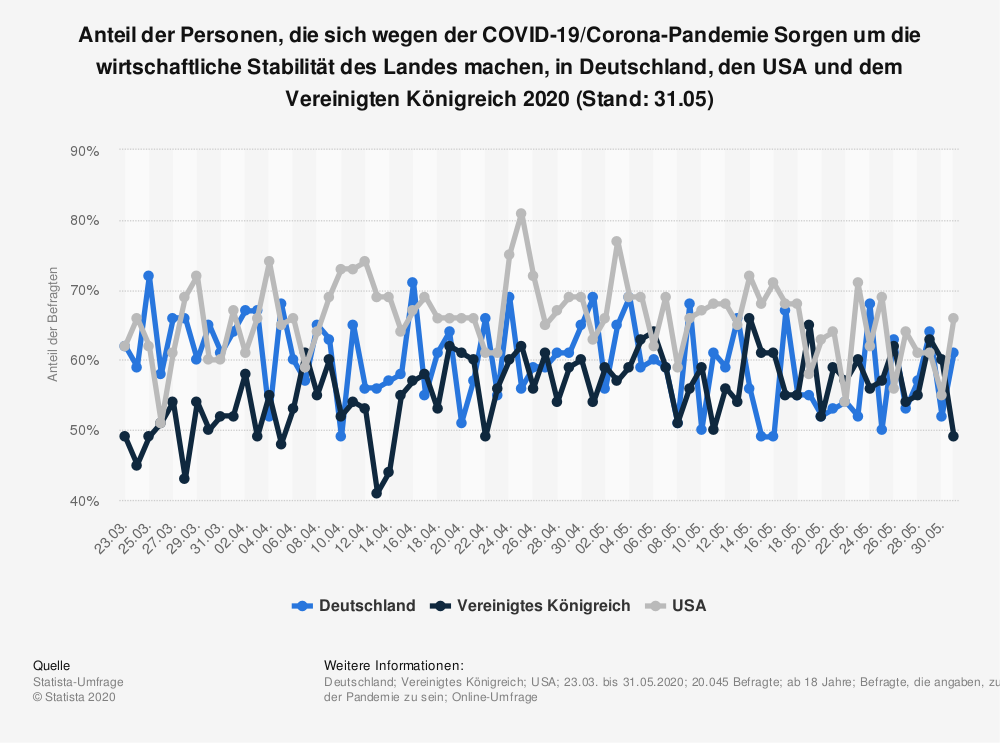 Statistik: Anteil der Personen, die sich wegen der COVID-19/Corona-Pandemie Sorgen um die wirtschaftliche Stabilität des Landes machen, in Deutschland, den USA und dem Vereinigten Königreich 2020 (Stand: 31.05) | Statista