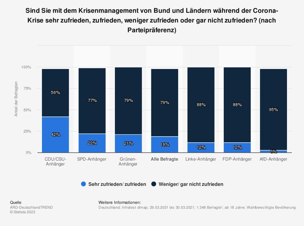 Statistik: Sind Sie mit dem Krisenmanagement von Bund und Ländern während der Corona-Krise sehr zufrieden, zufrieden, weniger zufrieden oder gar nicht zufrieden? (nach Parteipräferenz) | Statista