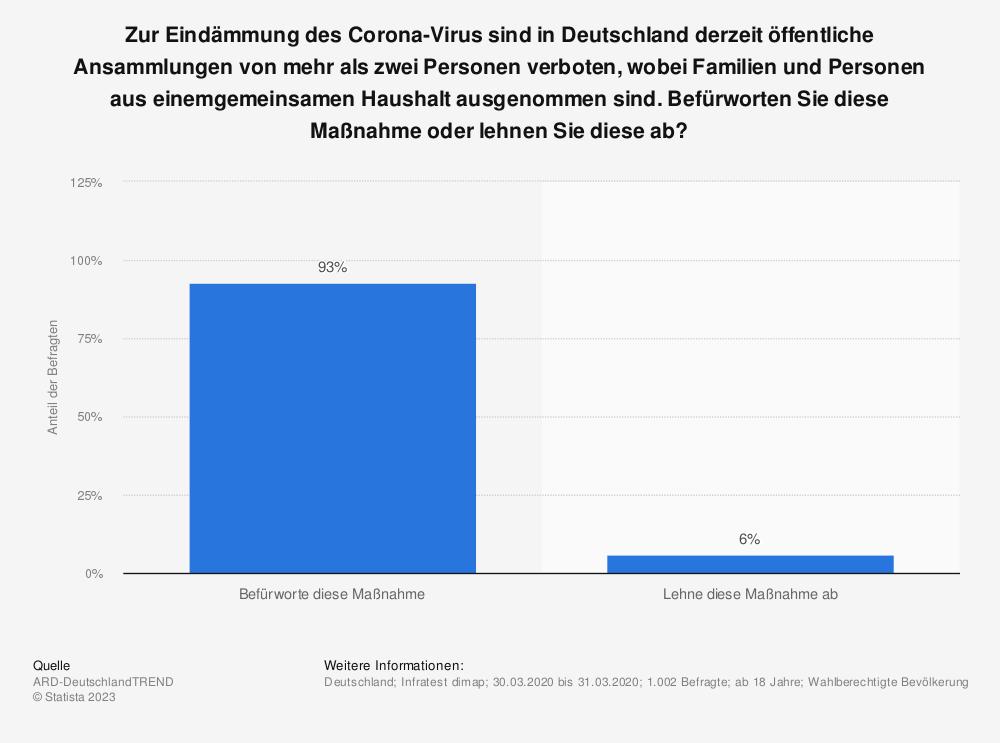 Statistik: Zur Eindämmung des Corona-Virus sind in Deutschland derzeit öffentliche Ansammlungen von mehr als zwei Personen verboten, wobei Familien und Personen aus einemgemeinsamen Haushalt ausgenommen sind. Befürworten Sie diese Maßnahme oder lehnen Sie diese ab? | Statista