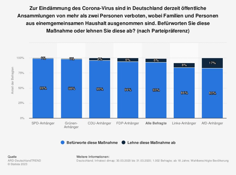 Statistik: Zur Eindämmung des Corona-Virus sind in Deutschland derzeit öffentliche Ansammlungen von mehr als zwei Personen verboten, wobei Familien und Personen aus einemgemeinsamen Haushalt ausgenommen sind. Befürworten Sie diese Maßnahme oder lehnen Sie diese ab? (nach Parteipräferenz) | Statista