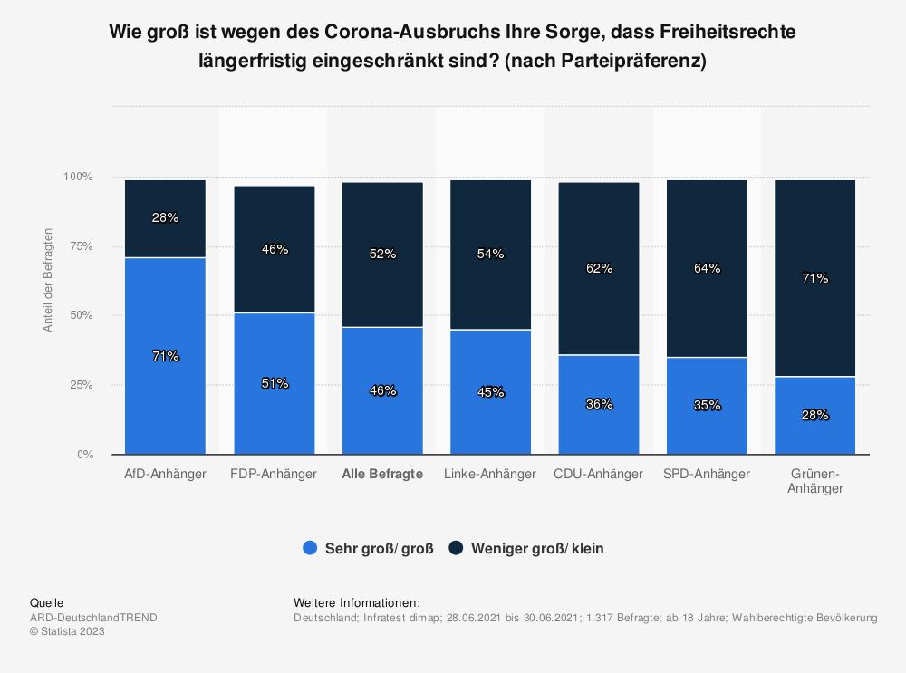 Statistik: Wie groß ist wegen des Corona-Ausbruchs Ihre Sorge, dass Freiheitsrechte längerfristig eingeschränkt sind? (nach Parteipräferenz) | Statista