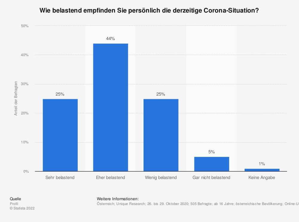 Statistik: Wie sehr belasten Sie die derzeitigen Einschränkungen des persönlichen Lebens wegen des Coronavirus? | Statista
