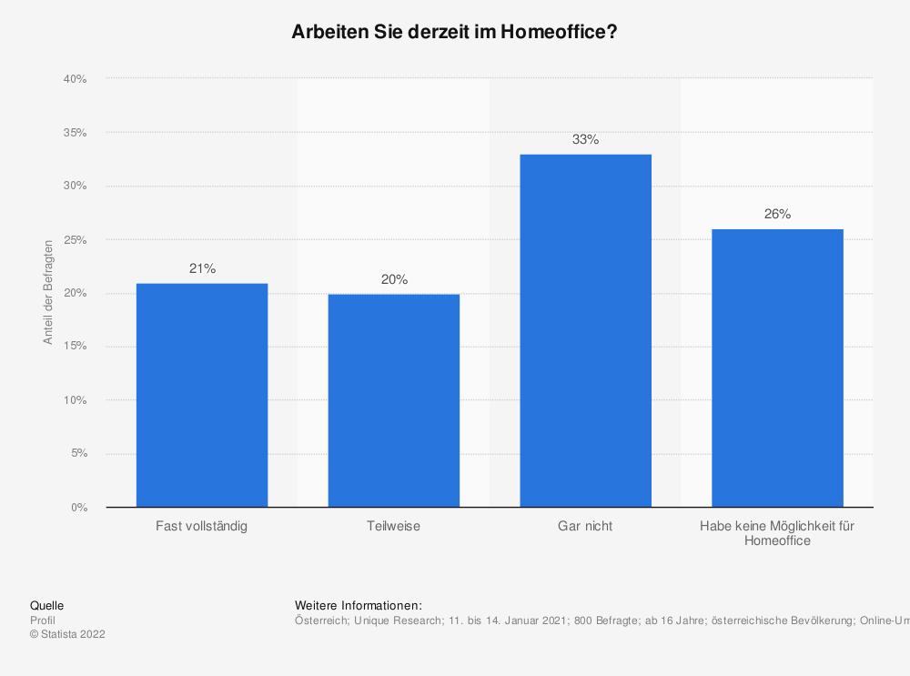 Statistik: Üben Sie während der Corona-Krise Home-Office aus? | Statista