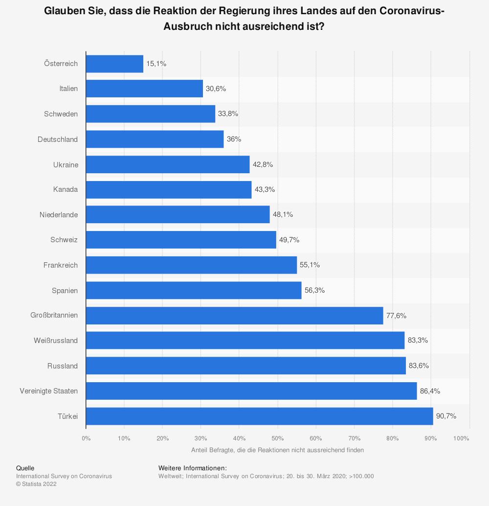Statistik: Glauben Sie, dass die Reaktion der Regierung ihres Landes auf den Coronavirus-Ausbruch nicht ausreichend ist? | Statista