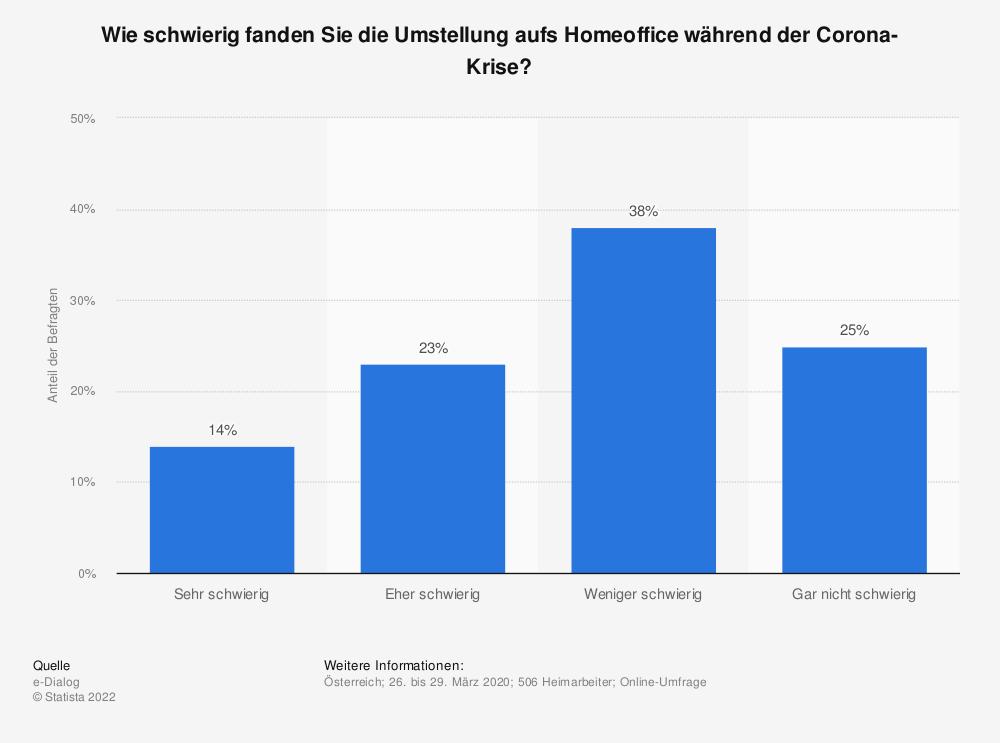 Statistik: Wie schwierig fanden Sie die Umstellung aufs Homeoffice während der Corona-Krise? | Statista