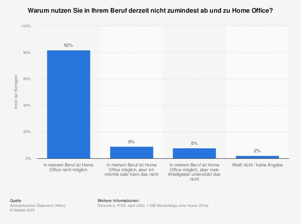 Statistik: Warum nutzen Sie in Ihrem Beruf derzeit nicht zumindest ab und zu Home Office?   Statista