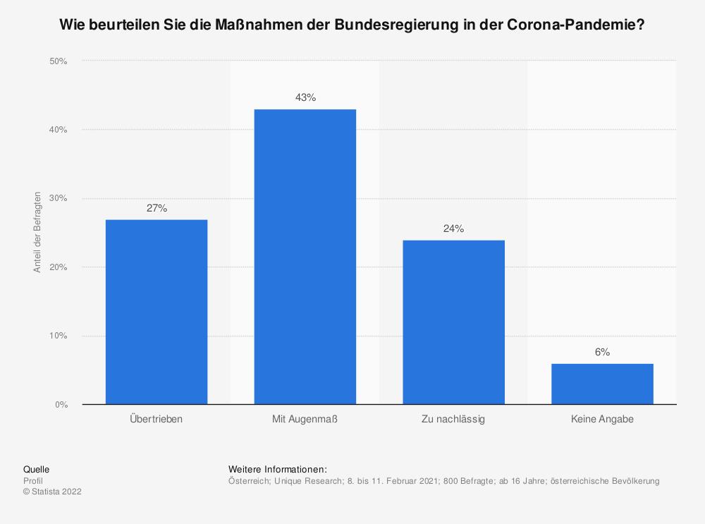 Statistik: Haben Sie das Gefühl, dass die Maßnahmen, die derzeit in Österreich betreffend das Corona-Virus getroffen werden, gerechtfertigt, übertrieben oder unzureichend sind? | Statista