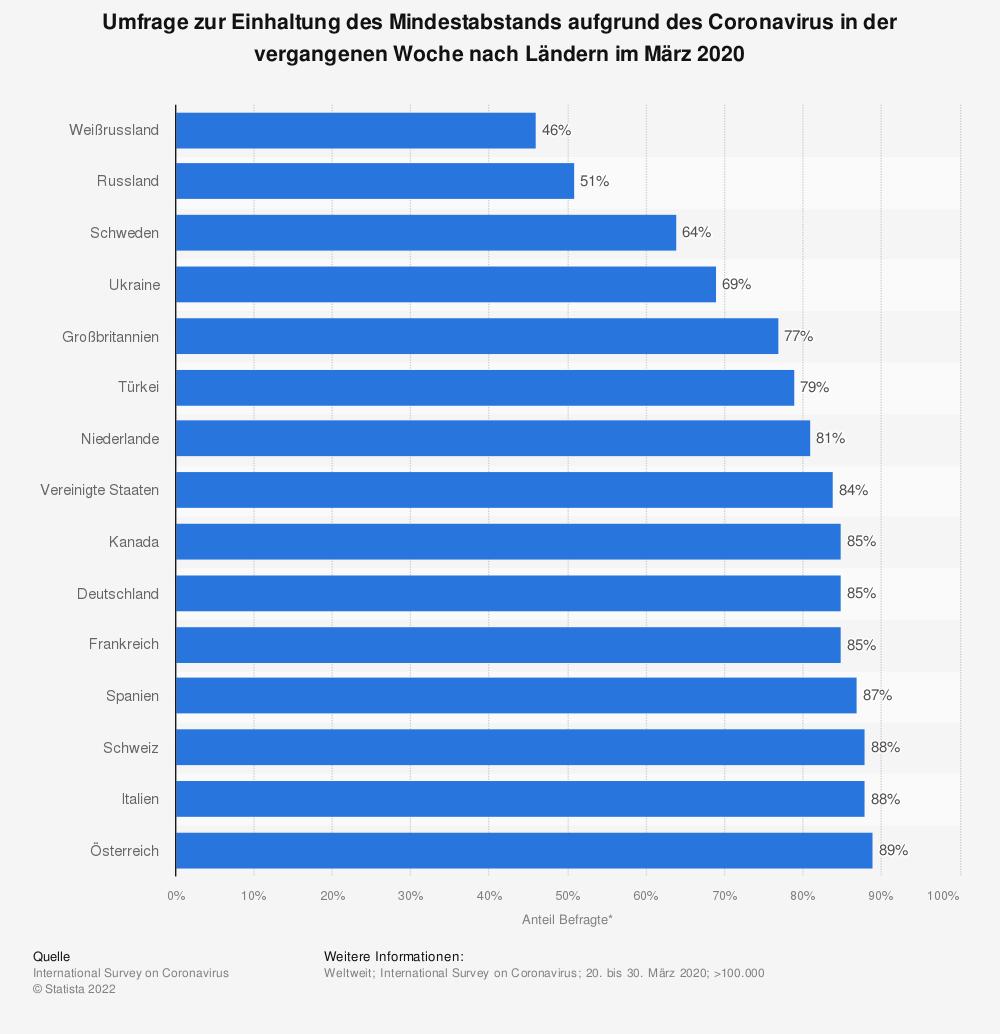 Statistik: Umfrage zur Einhaltung des Mindestabstands aufgrund des Coronavirus in der vergangenen Woche nach Ländern im März 2020 | Statista