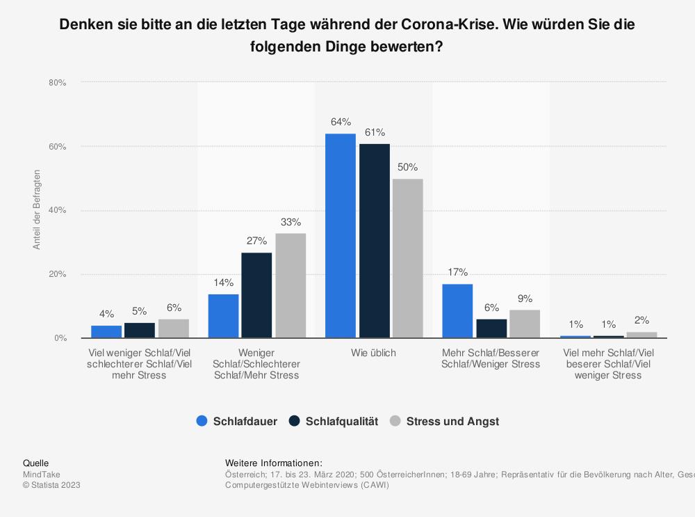 Statistik: Denken sie bitte an die letzten Tage während der Corona-Krise. Wie würden Sie die folgenden Dinge bewerten? | Statista