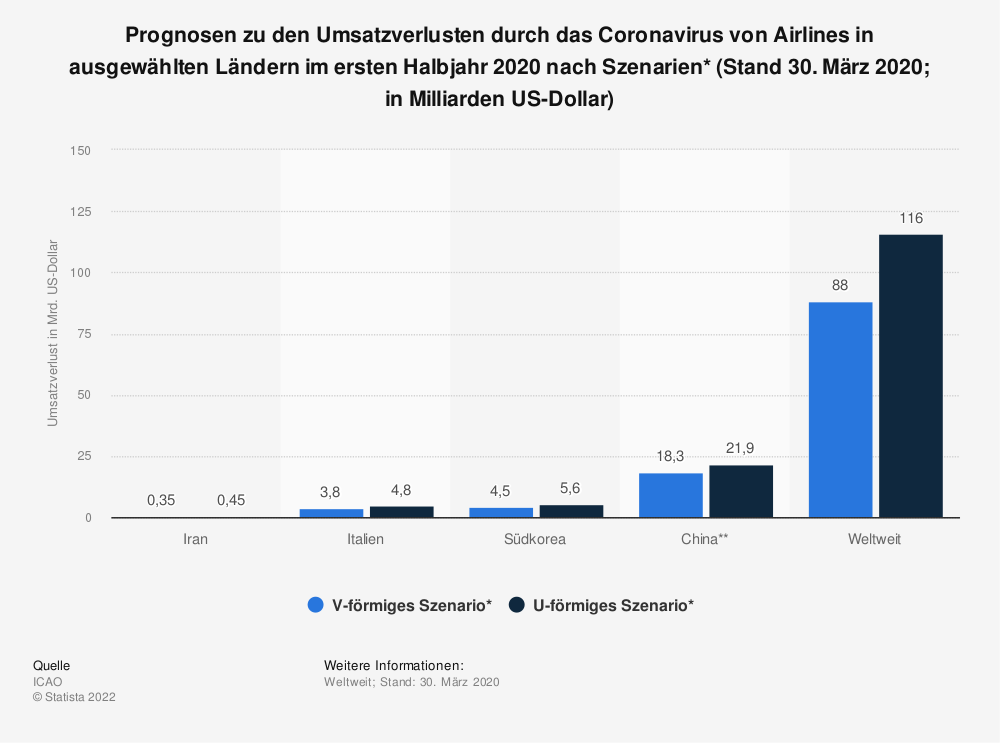 Statistik: Prognosen zu den Umsatzverlusten durch das Coronavirus von Airlines in ausgewählten Ländern im ersten Halbjahr 2020 nach Szenarien* (Stand 30. März 2020; in Milliarden US-Dollar) | Statista