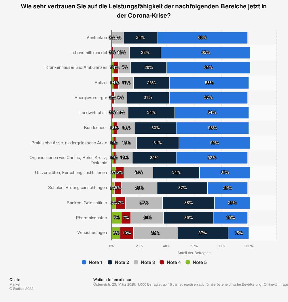 Statistik: Wie sehr vertrauen Sie auf die Leistungsfähigkeit der nachfolgenden Bereiche jetzt in der Corona-Krise? | Statista