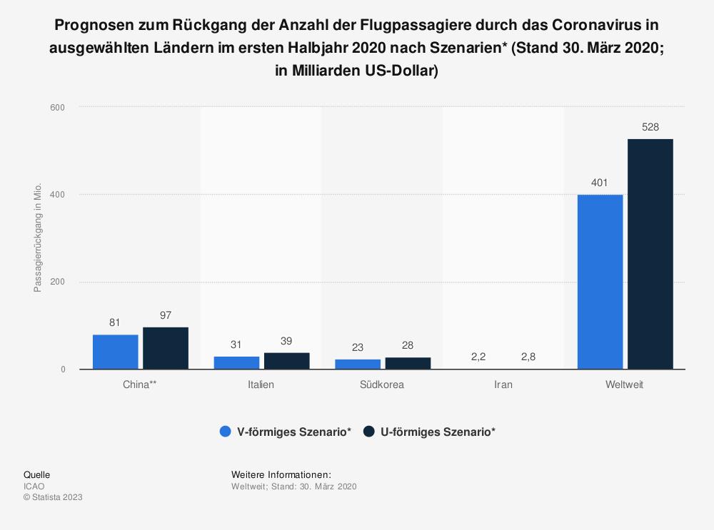 Statistik: Prognosen zum Rückgang der Anzahl der Flugpassagiere durch das Coronavirus in ausgewählten Ländern im ersten Halbjahr 2020  nach Szenarien* (Stand 30. März 2020; in Milliarden US-Dollar)   Statista