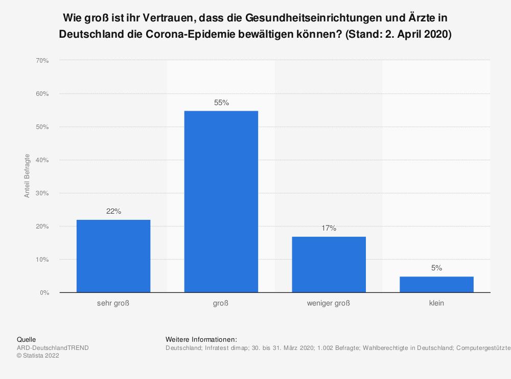 Statistik: Wie groß ist ihr Vertrauen, dass die Gesundheitseinrichtungen und Ärzte in Deutschland die Corona-Epidemie bewältigen können? (Stand: 2. April 2020) | Statista