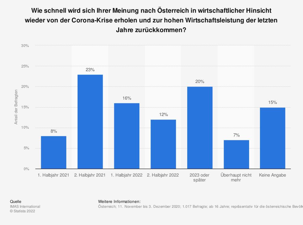 Statistik: Wie schnell wird sich Ihrer Meinung nach Österreich in wirtschaftlicher Hinsicht wieder von der Corona-Krise erholen und zur hohen Wirtschaftsleistung der letzten Jahre zurückkommen? | Statista