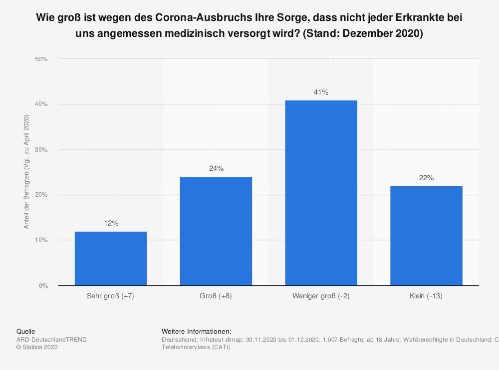 Statistik: Wie groß ist wegen des Corona-Ausbruchs Ihre Sorge, dass nicht jeder Erkrankte bei uns angemessen medizinisch versorgt wird? (Stand: Dezember 2020)   Statista